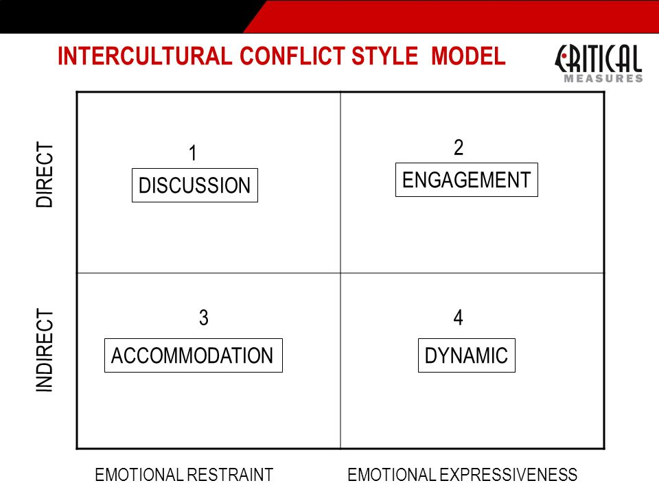 INTERCULTURAL CONFLICT STYLE MODEL