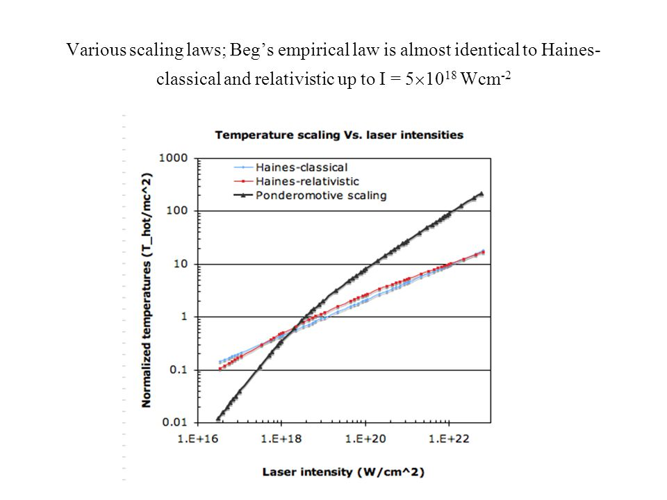 Various scaling laws; Beg's empirical law is almost identical to Haines-classical and relativistic up to I = 51018 Wcm-2