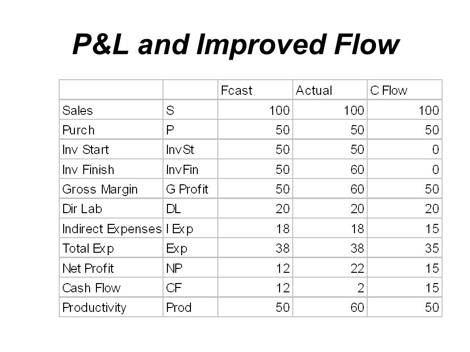 P&L and Improved Flow