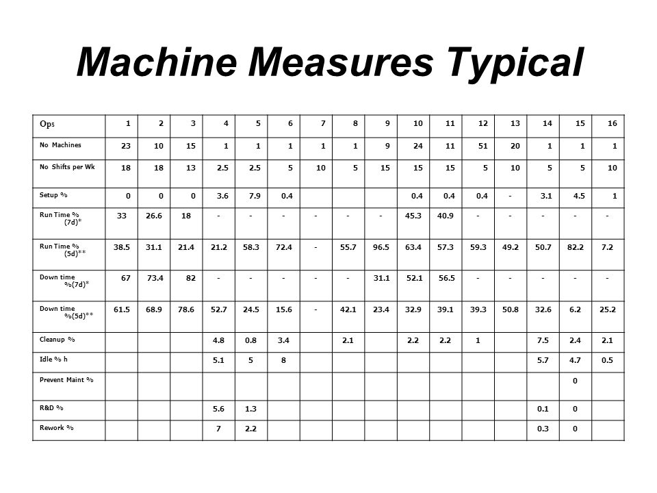 Machine Measures Typical