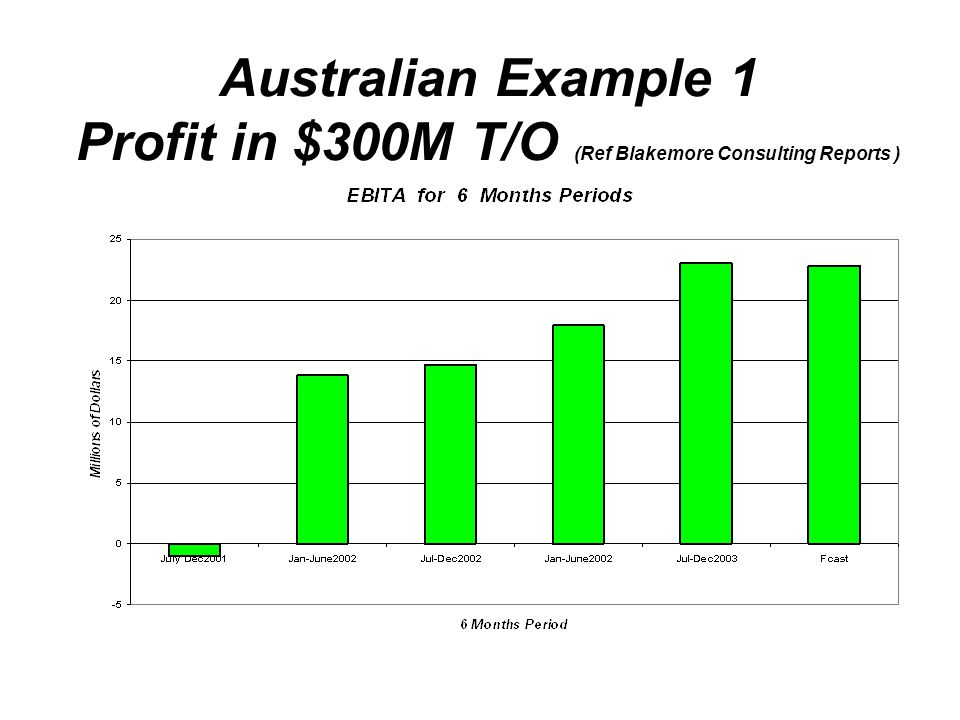 Australian Example 1 Profit in $300M T/O (Ref Blakemore Consulting Reports )