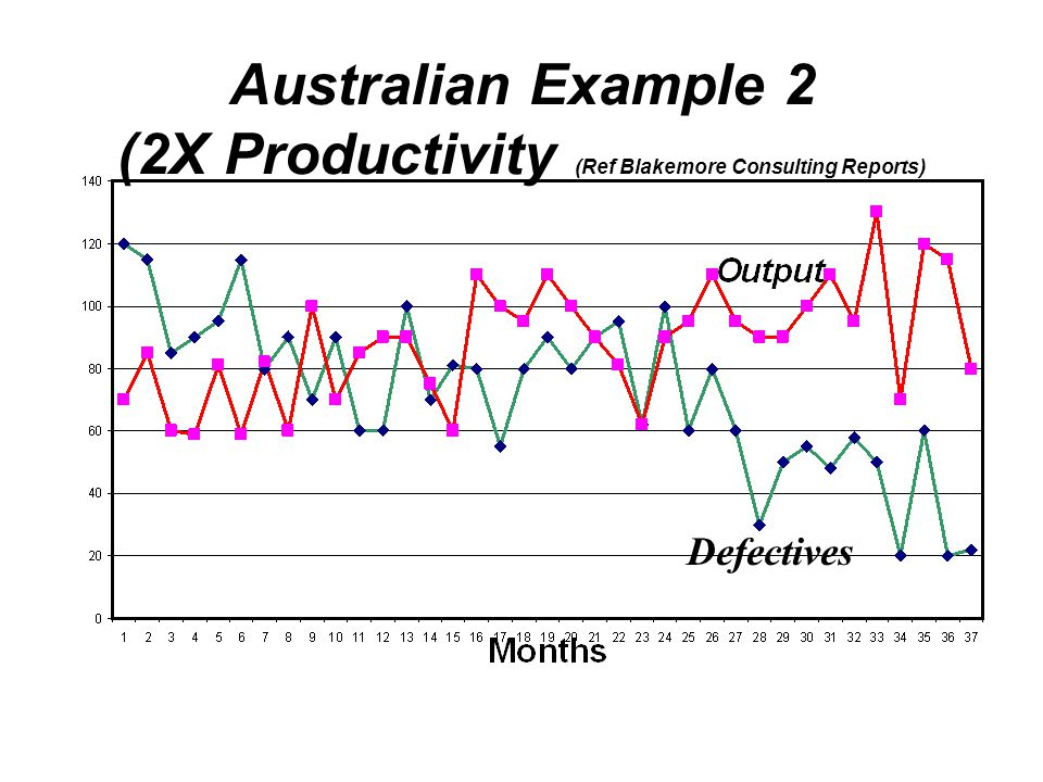 Australian Example 2 (2X Productivity (Ref Blakemore Consulting Reports)