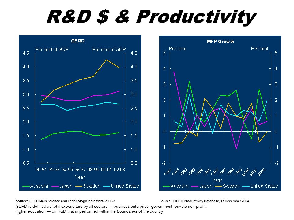 R&D $ & Productivity Source: OECD Main Science and Technology Indicators, 2005-1. Source: OECD Productivity Database, 17 December 2004.