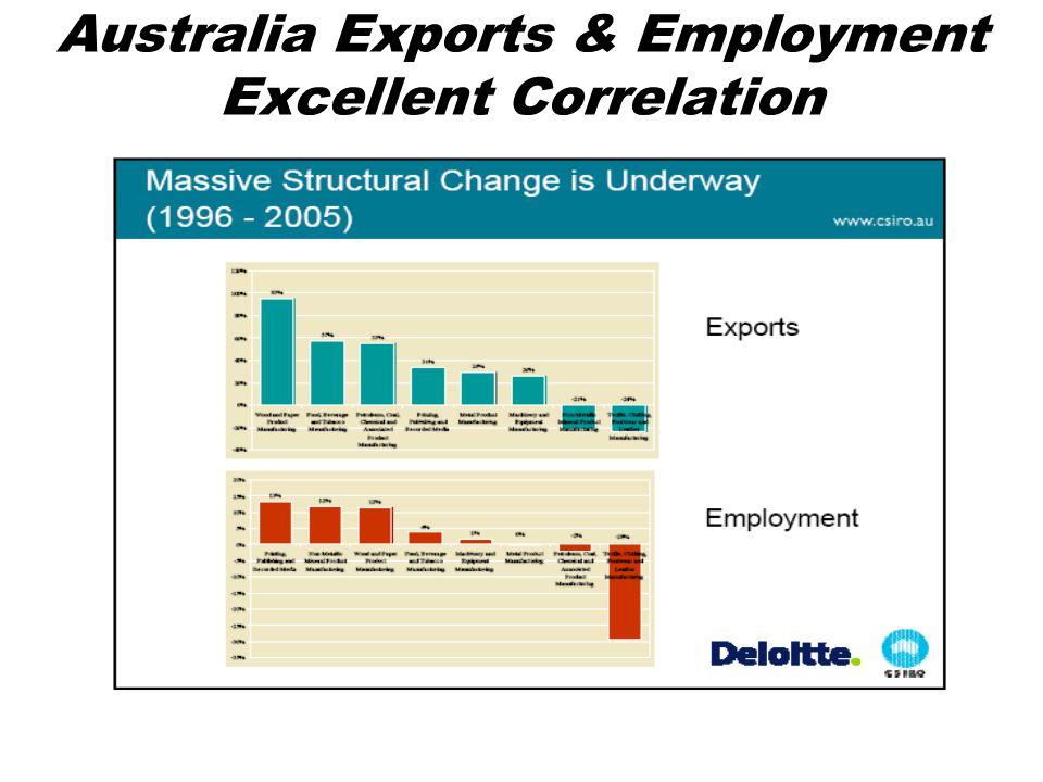 Australia Exports & Employment Excellent Correlation