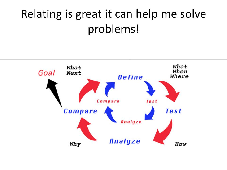 Relating is great it can help me solve problems!