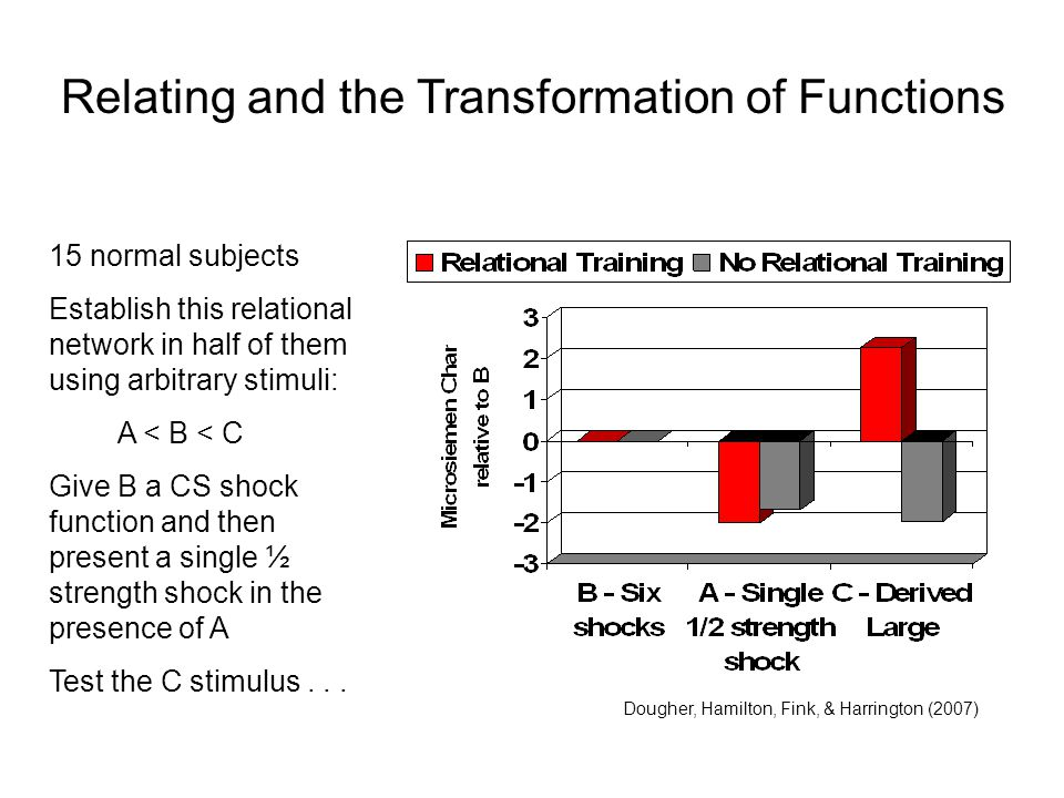 Relating and the Transformation of Functions