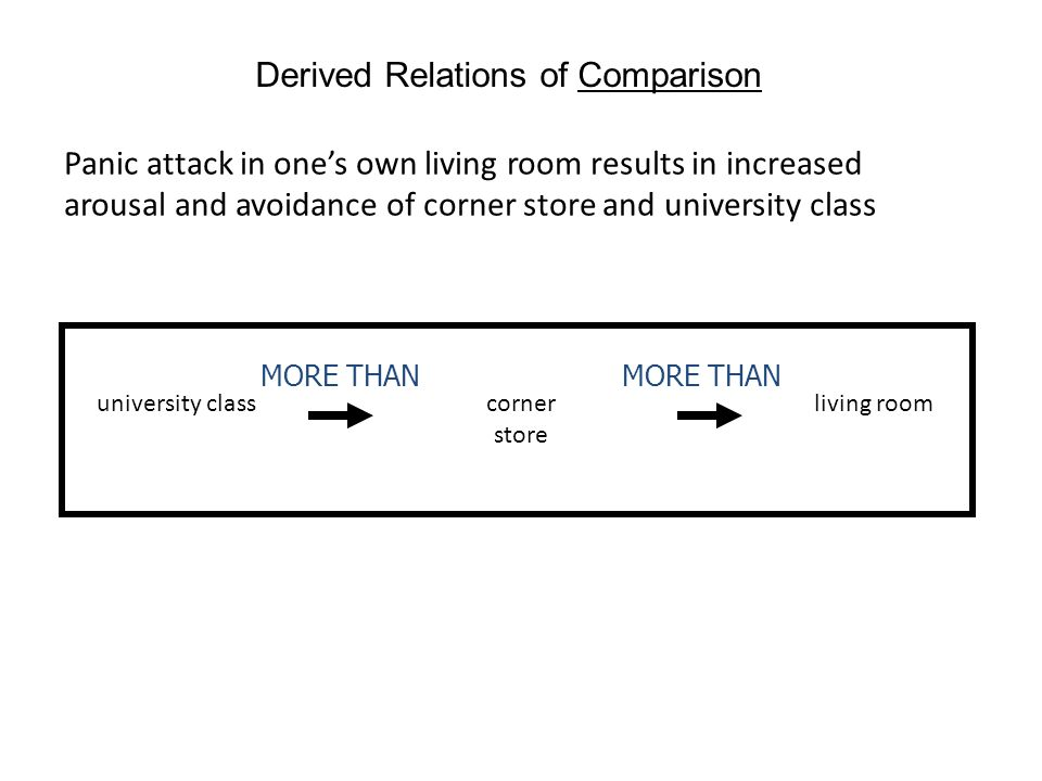 Derived Relations of Comparison