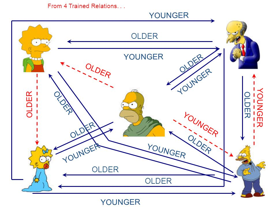 From 4 Trained Relations. . .