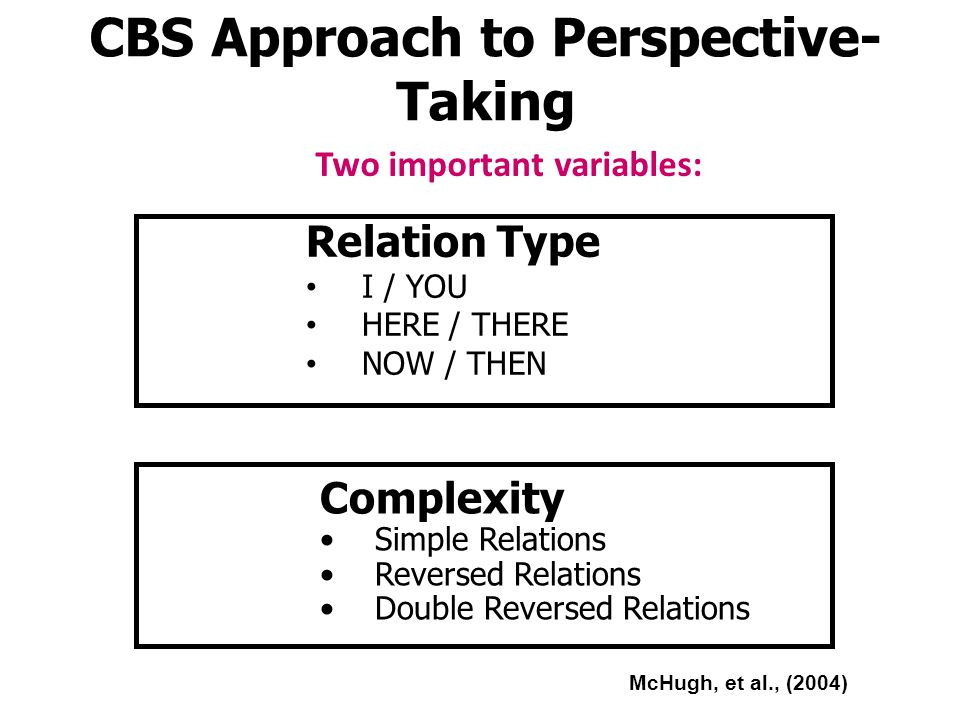 CBS Approach to Perspective-Taking Two important variables: