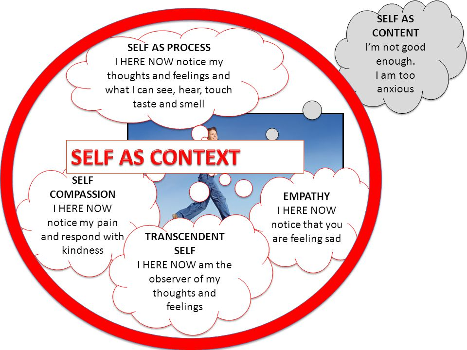SELF AS CONTEXT SELF AS CONTENT I'm not good enough. SELF AS PROCESS