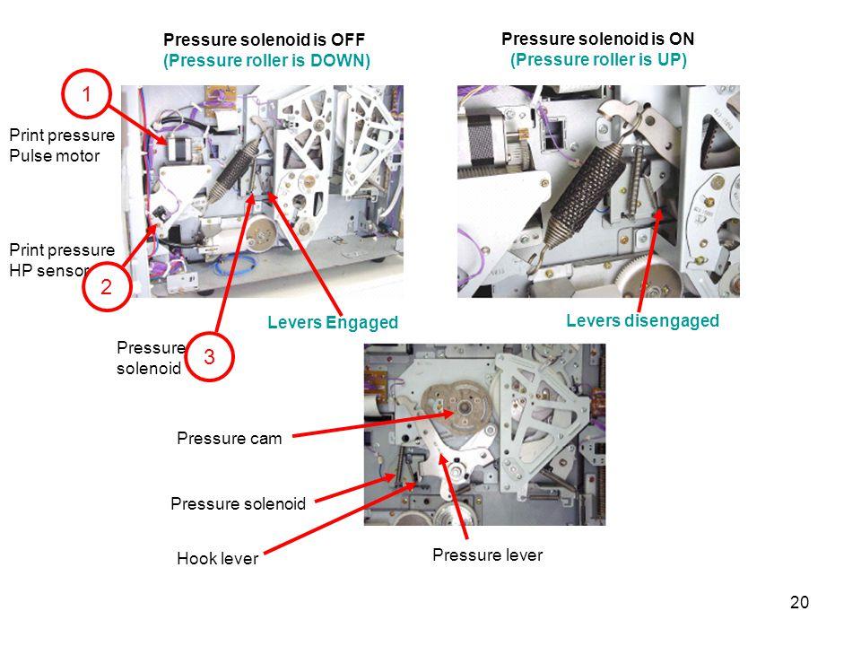 1 2 3 Pressure solenoid is ON (Pressure roller is UP)