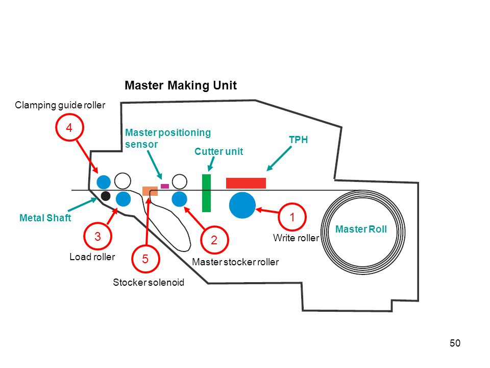Master Making Unit 4 1 3 2 5 Clamping guide roller