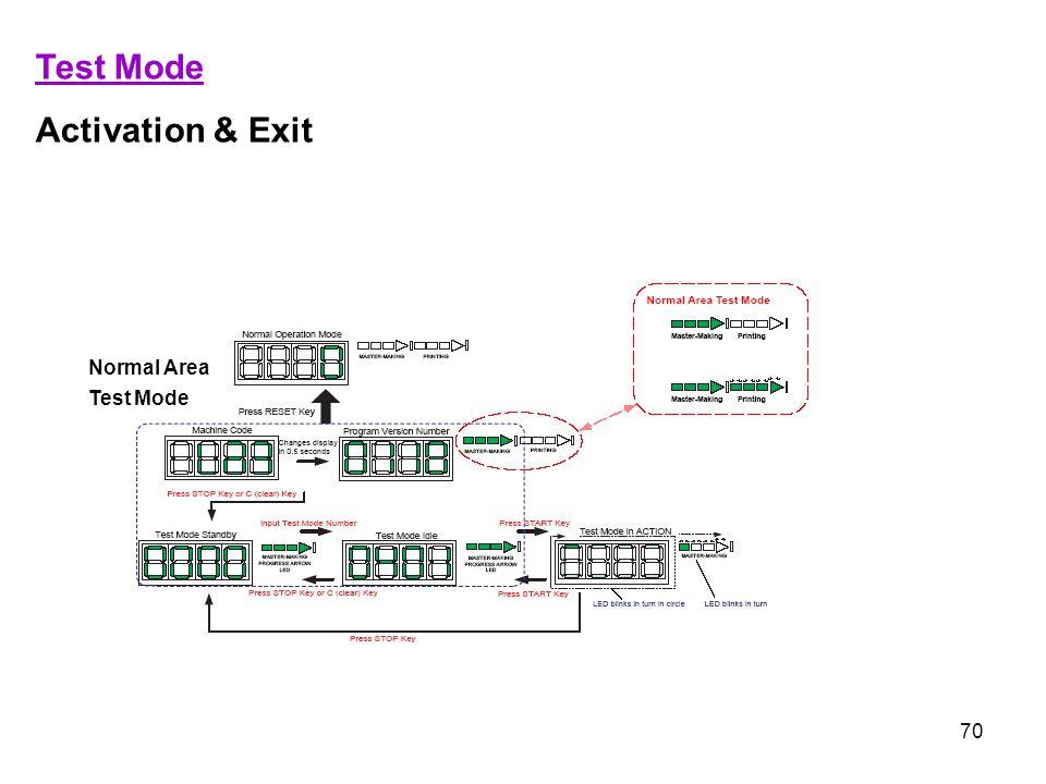 Test Mode Activation & Exit Normal Area Test Mode