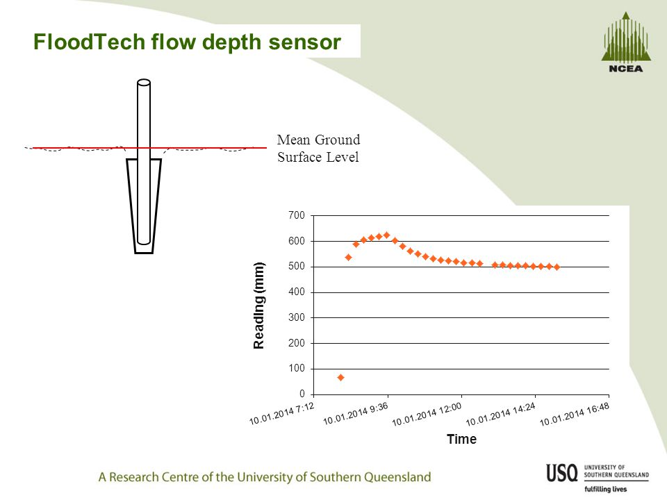 FloodTech flow depth sensor