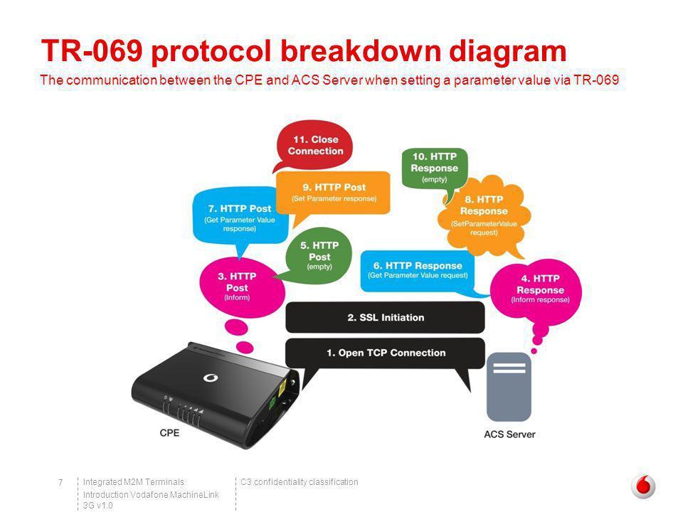 TR-069 protocol breakdown diagram