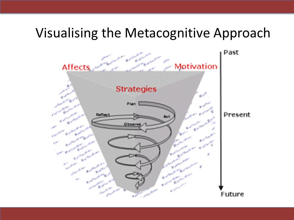 Visualising the Metacognitive Approach