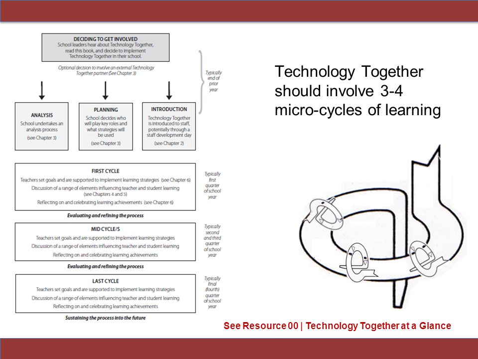 Technology Together should involve 3-4 micro-cycles of learning