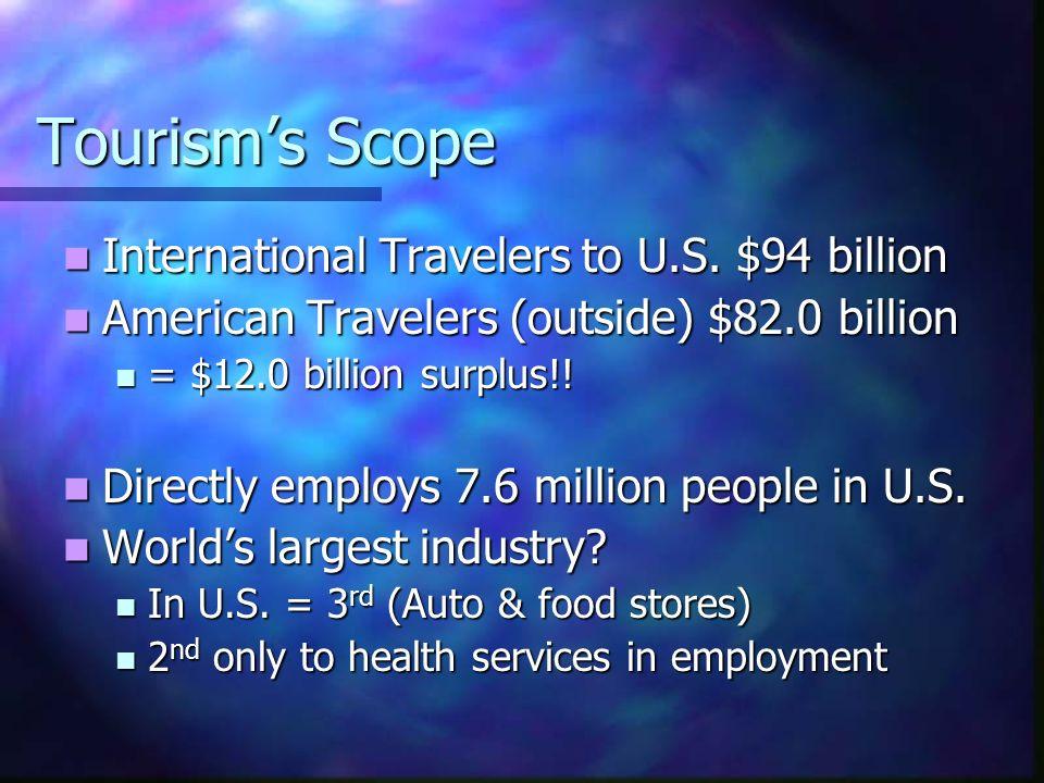 Tourism's Scope International Travelers to U.S. $94 billion