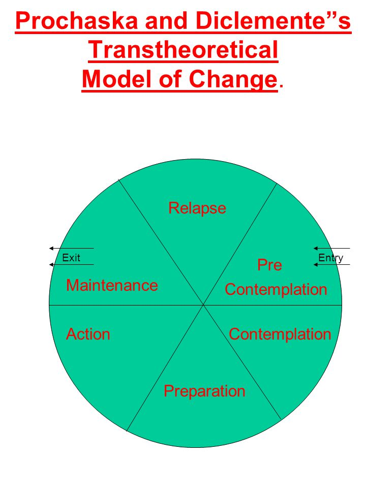 Prochaska and Diclemente s Transtheoretical Model of Change.