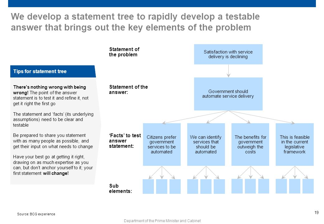 We develop a statement tree to rapidly develop a testable answer that brings out the key elements of the problem