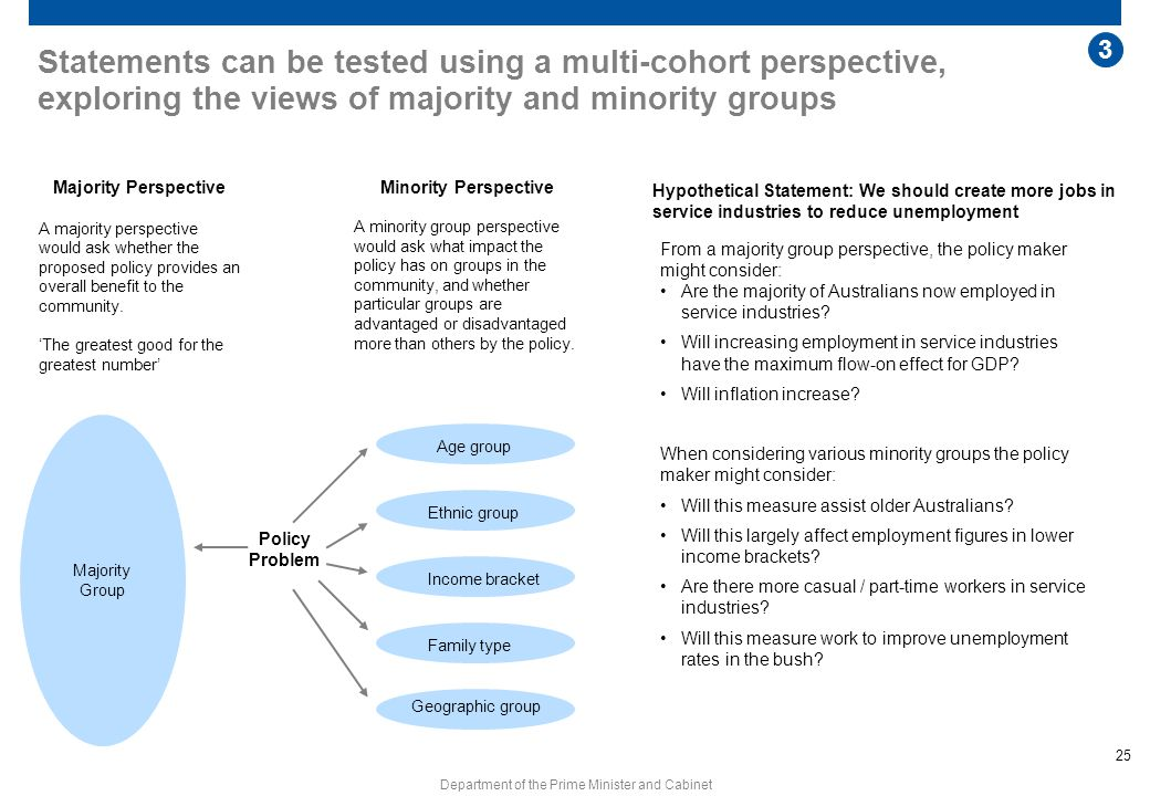 Statements can be tested using a multi-cohort perspective, exploring the views of majority and minority groups