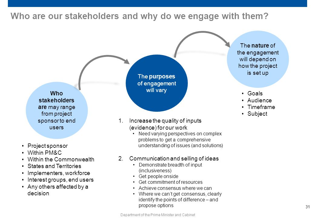 Who are our stakeholders and why do we engage with them