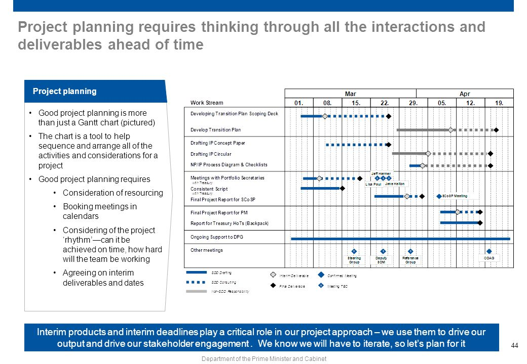 Project planning requires thinking through all the interactions and deliverables ahead of time