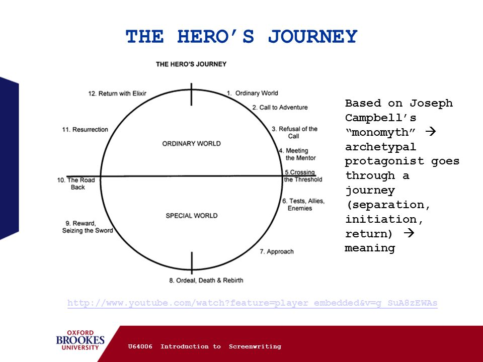 THE HERO'S JOURNEY Based on Joseph Campbell's monomyth  archetypal protagonist goes through a journey (separation, initiation, return)  meaning.