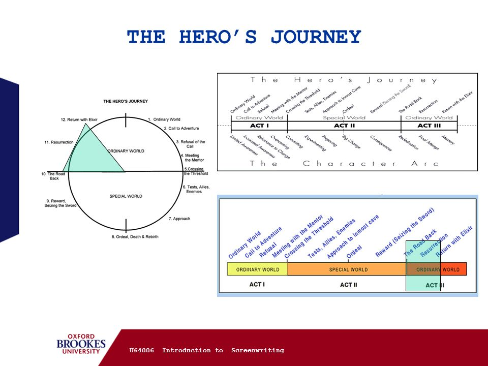 THE HERO'S JOURNEY U64006 Introduction to Screenwriting