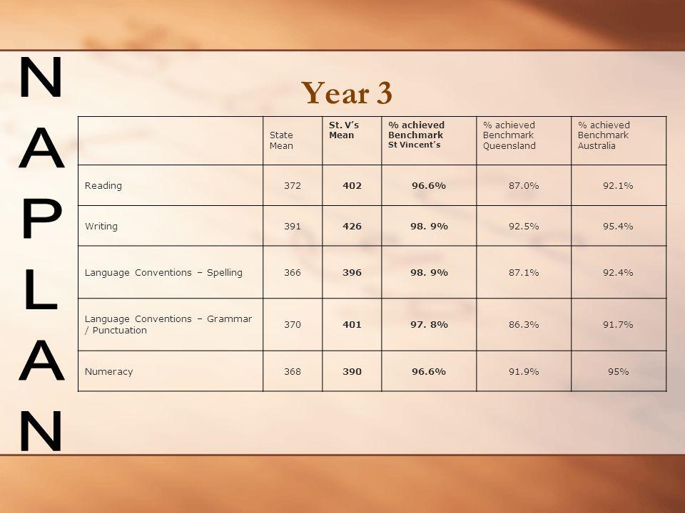 Year 3 NAPLAN Reading 372 402 96.6% 87.0% 92.1% Writing 391 426 98. 9%