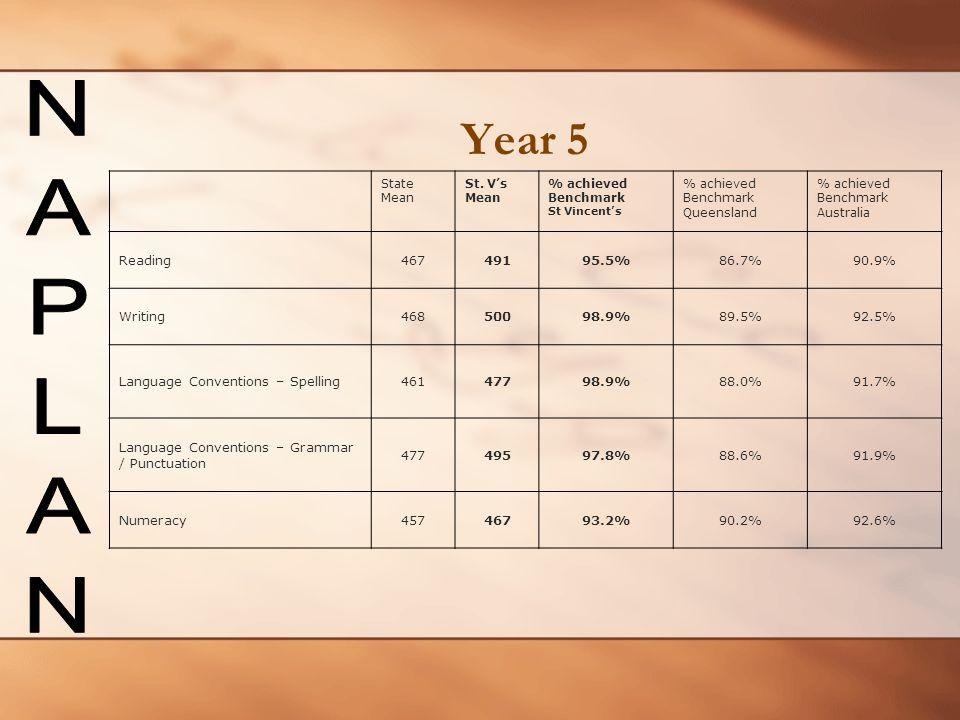 Year 5 NAPLAN Reading 467 491 95.5% 86.7% 90.9% Writing 468 500 98.9%