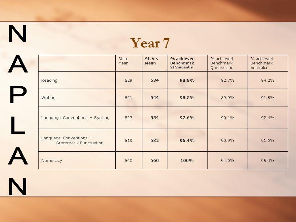 Year 7 NAPLAN Reading 529 534 98.8% 92.7% 94.2% Writing 521 544 89.9%