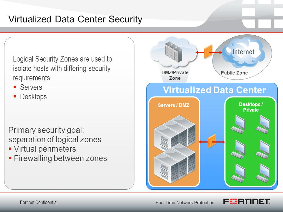 Virtualized Data Center Security