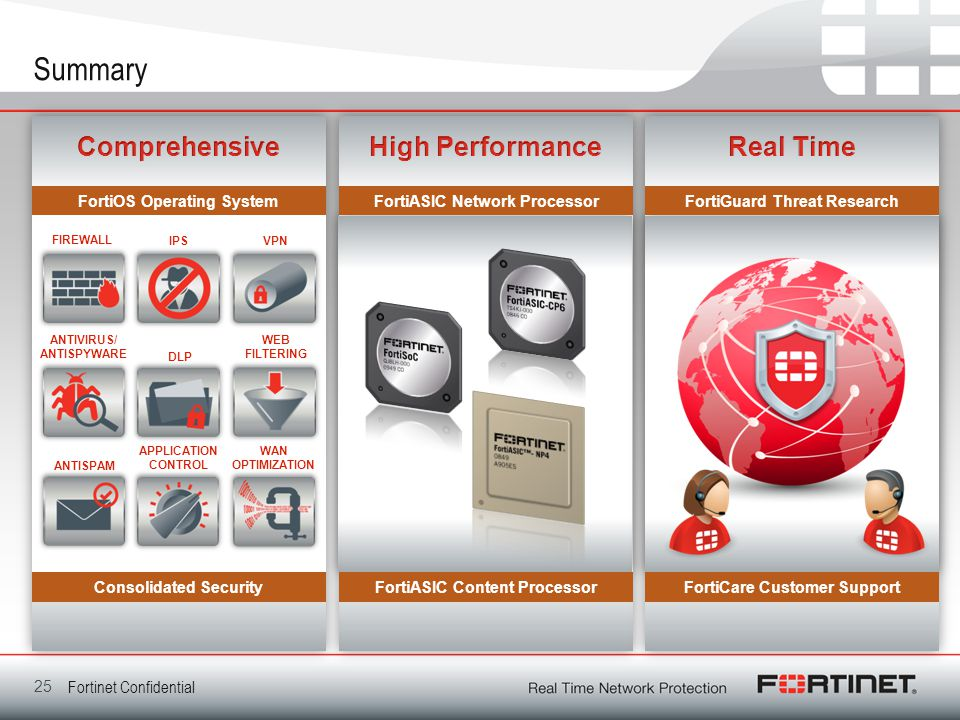 Summary Comprehensive High Performance Real Time