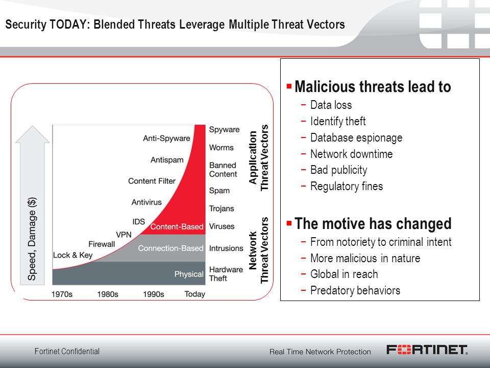 Security TODAY: Blended Threats Leverage Multiple Threat Vectors