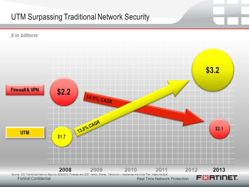 UTM Surpassing Traditional Network Security