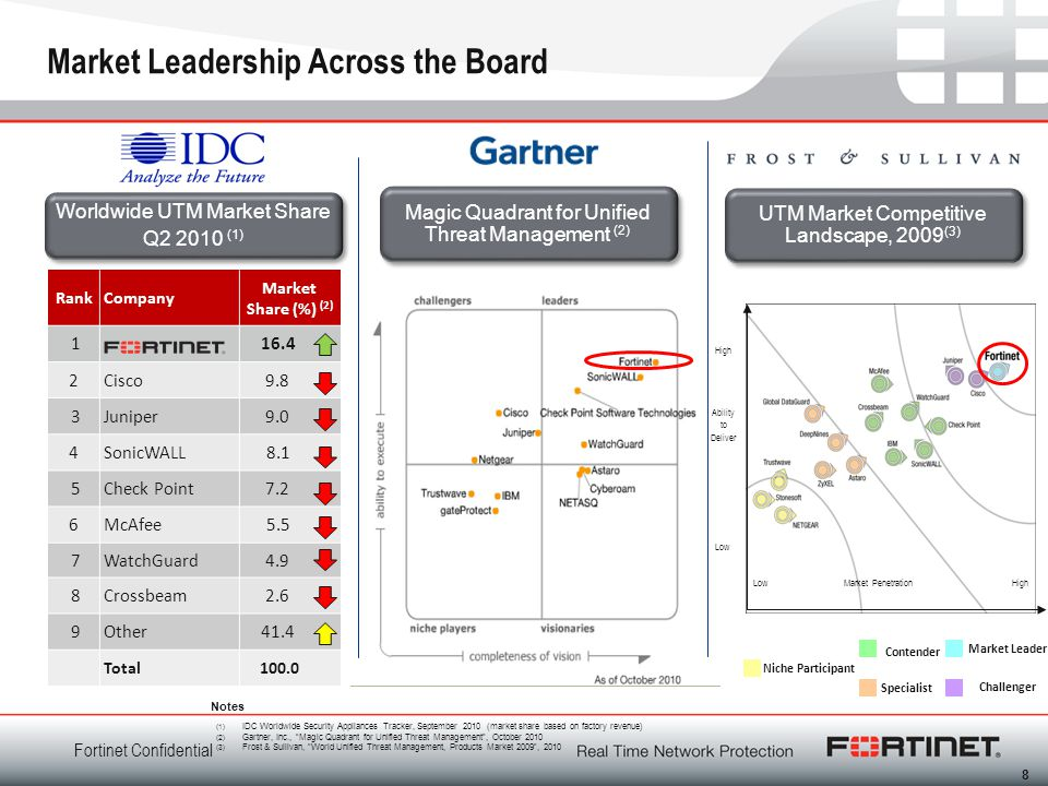 Market Leadership Across the Board