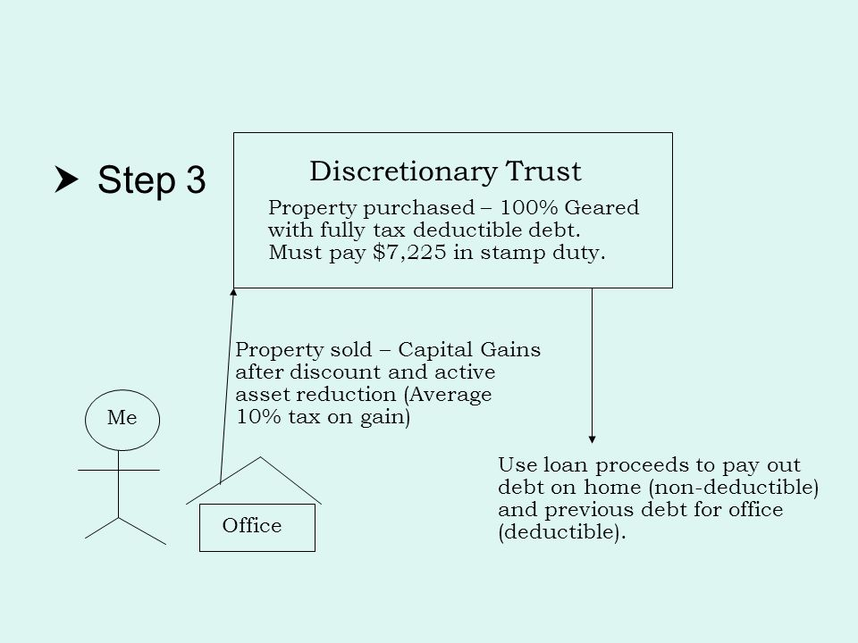  Step 3 Discretionary Trust Property purchased – 100% Geared