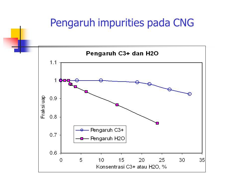 Pengaruh impurities pada CNG