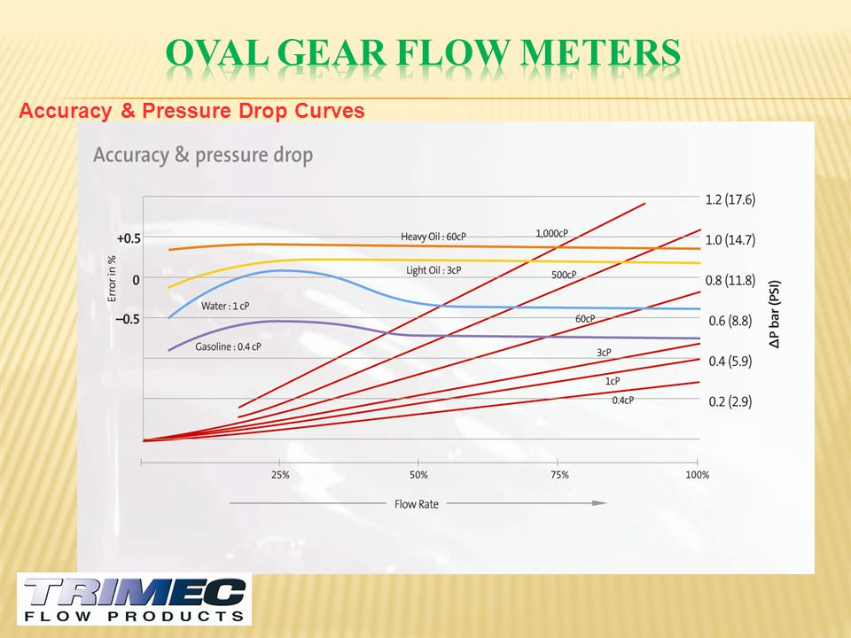 Oval gear flow meters Accuracy & Pressure Drop Curves