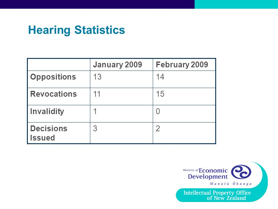 Hearing Statistics January 2009 February 2009 Oppositions 13 14