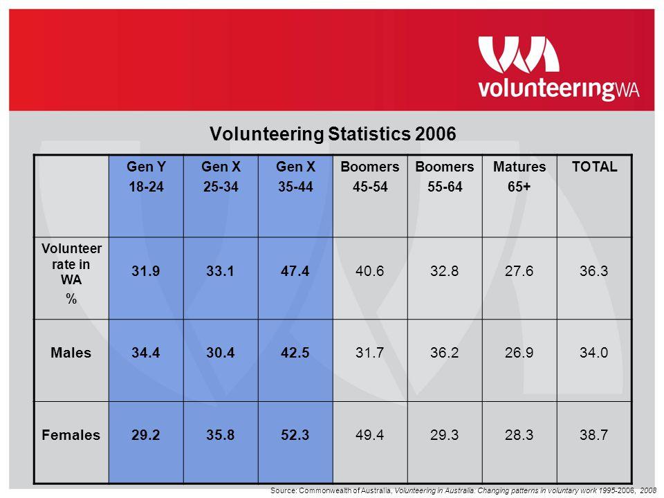 Volunteering Statistics 2006