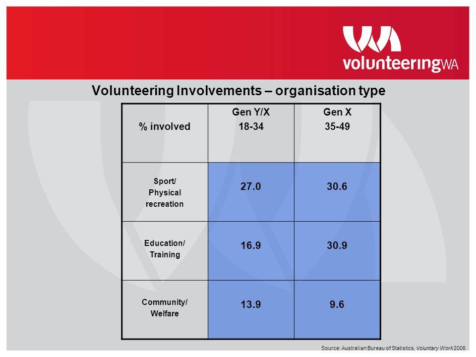 Volunteering Involvements – organisation type