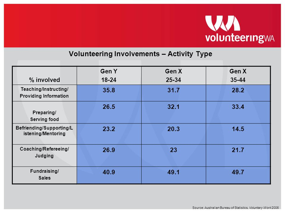 Volunteering Involvements – Activity Type