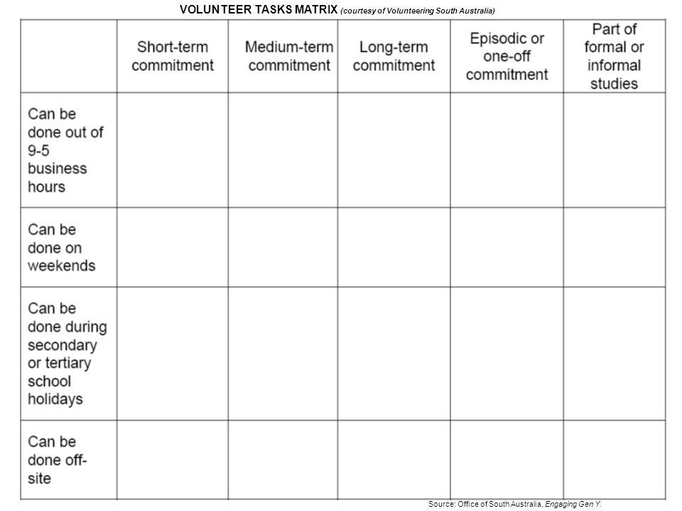 VOLUNTEER TASKS MATRIX (courtesy of Volunteering South Australia)