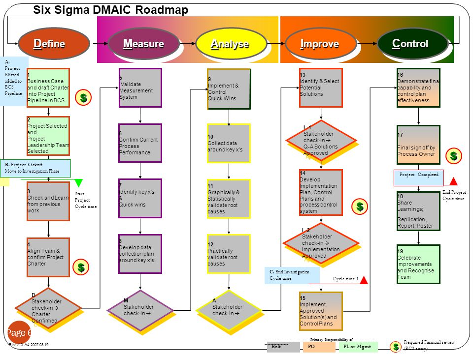 Six Sigma DMAIC Roadmap