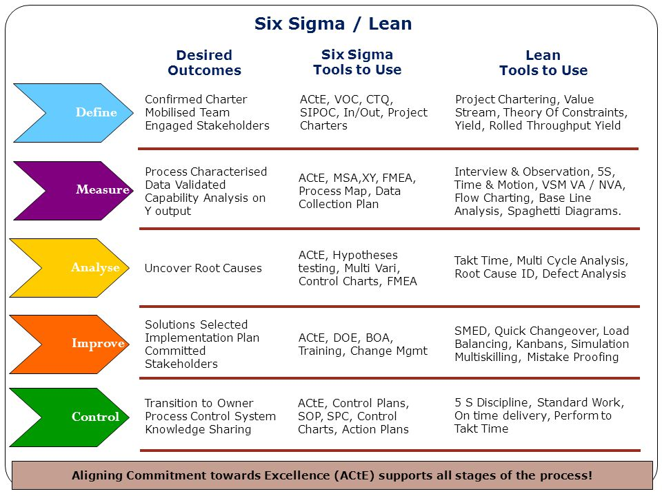 Six Sigma / Lean Define Measure Analyse Improve Control