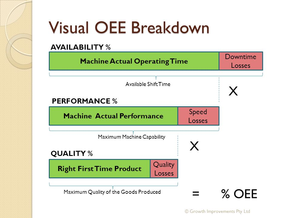 Visual OEE Breakdown X X = % OEE AVAILABILITY % Downtime Losses