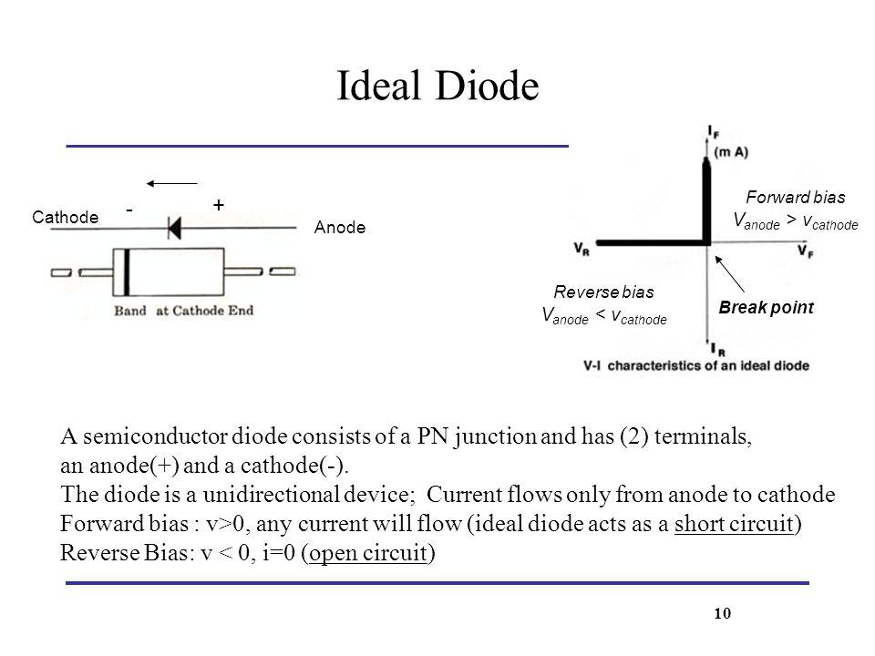 Ideal Diode - + Forward bias. Vanode > vcathode. Cathode. Anode. Reverse bias. Vanode < vcathode.