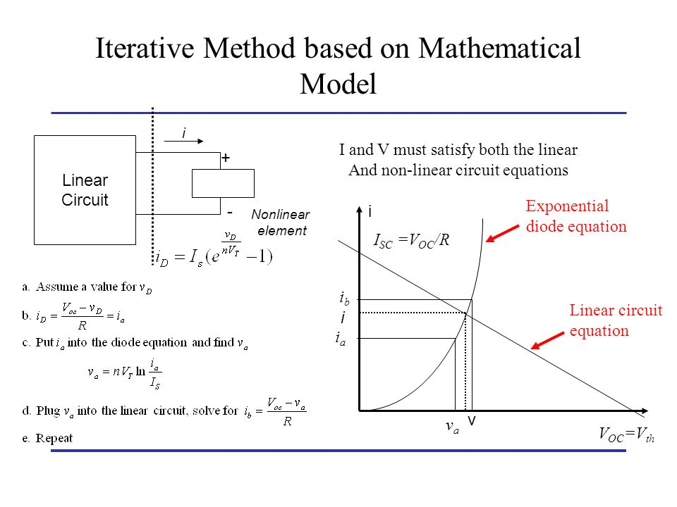 Iterative Method based on Mathematical Model